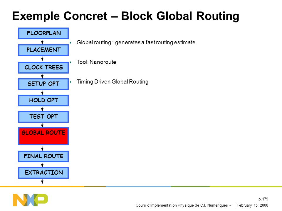 Exemple Concret – Block Global Routing
