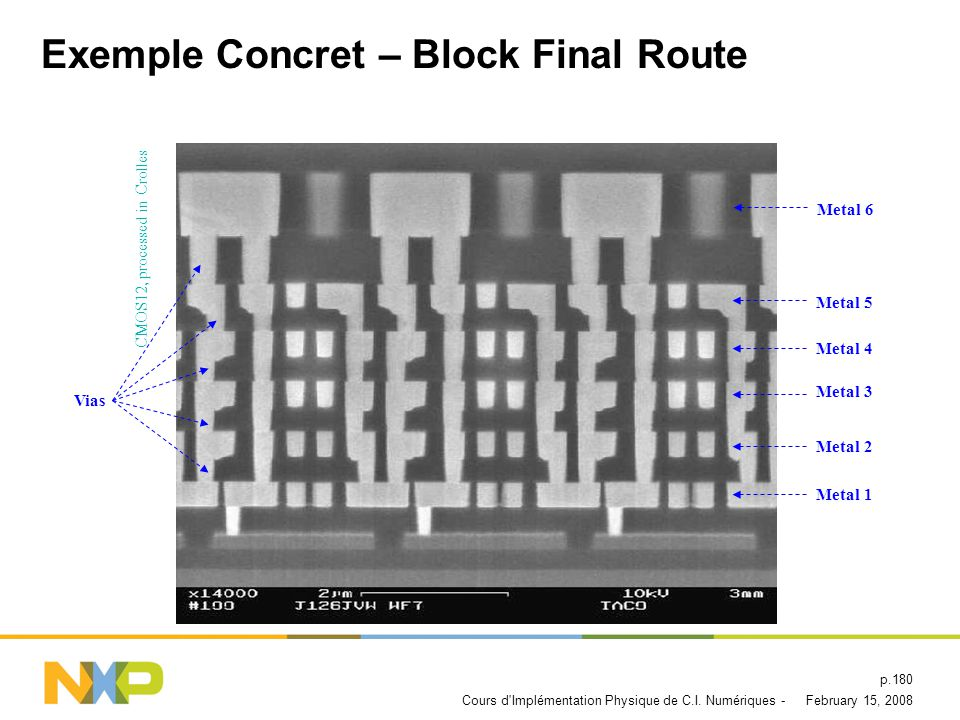 Exemple Concret – Block Final Route
