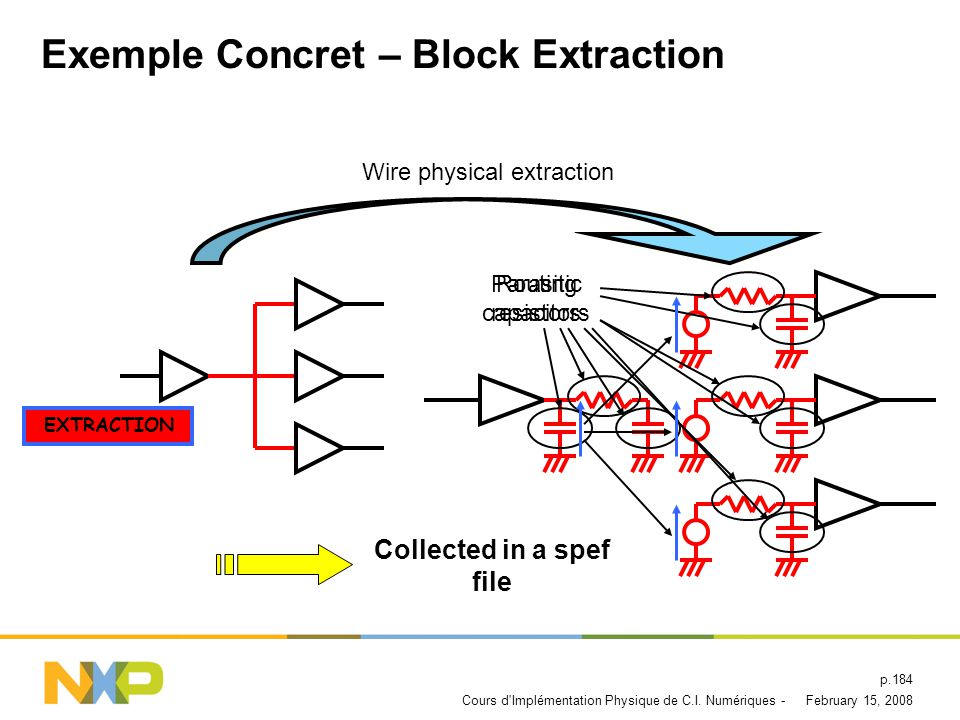 Exemple Concret – Block Extraction