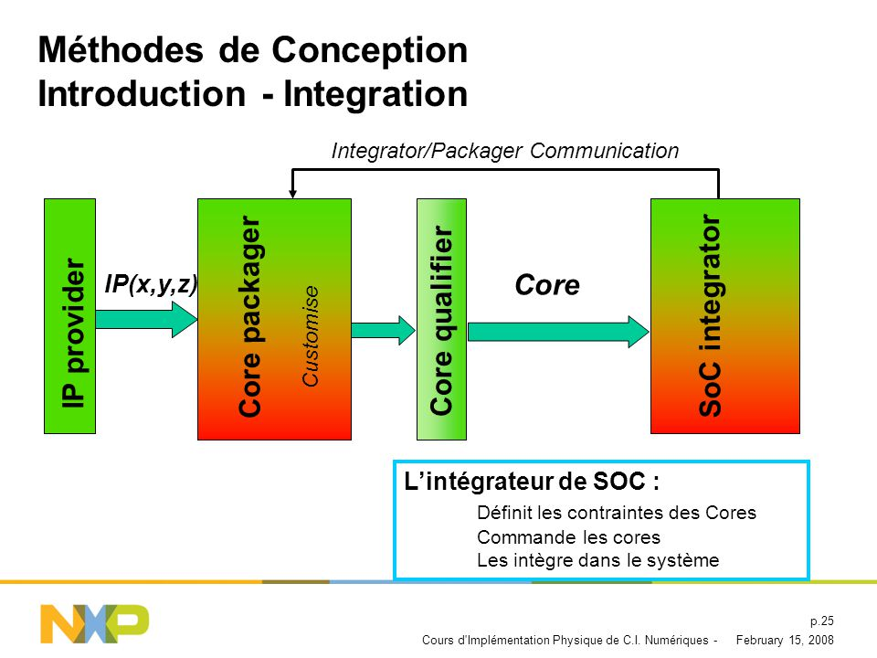 Méthodes de Conception Introduction - Integration