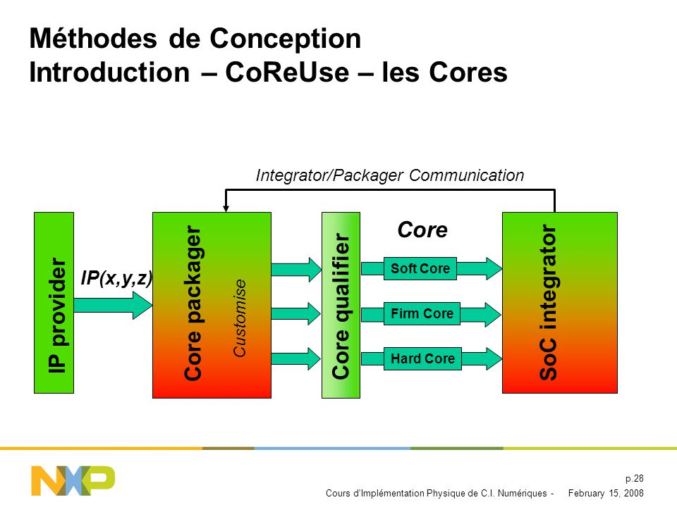 Méthodes de Conception Introduction – CoReUse – les Cores