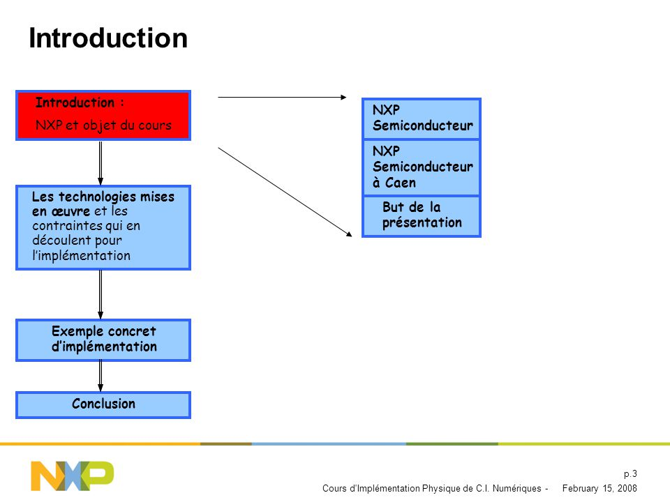 Introduction Introduction : NXP et objet du cours NXP Semiconducteur