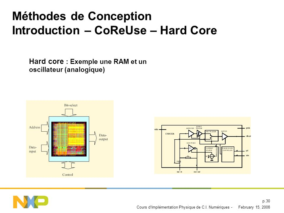 Méthodes de Conception Introduction – CoReUse – Hard Core