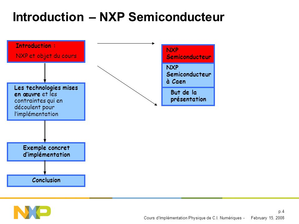 Introduction – NXP Semiconducteur