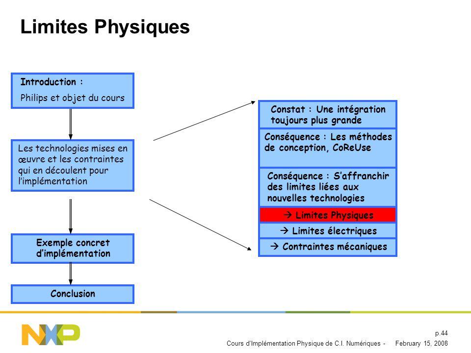 Limites Physiques Introduction : Philips et objet du cours
