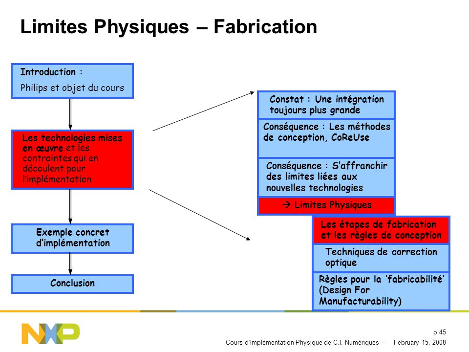 Limites Physiques – Fabrication