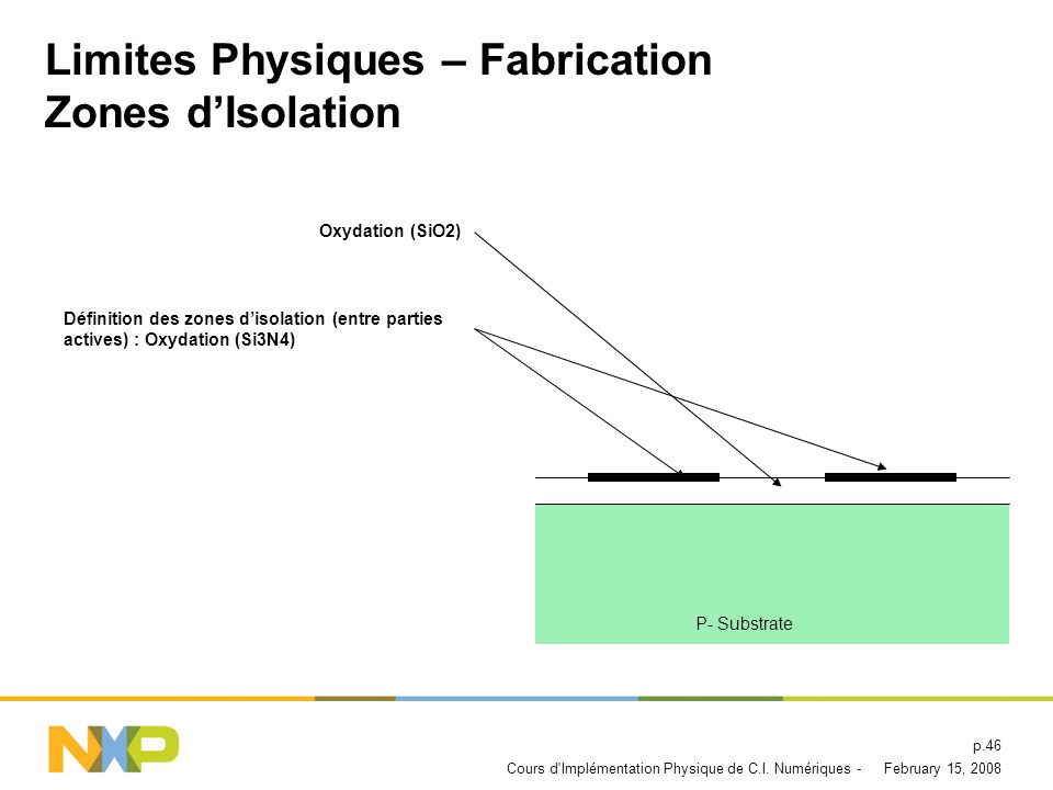 Limites Physiques – Fabrication Zones d'Isolation