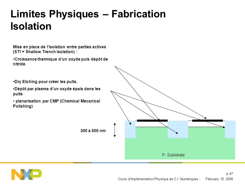 Limites Physiques – Fabrication Isolation