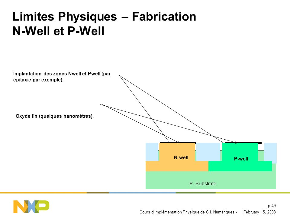 Limites Physiques – Fabrication N-Well et P-Well