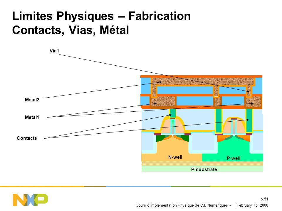 Limites Physiques – Fabrication Contacts, Vias, Métal