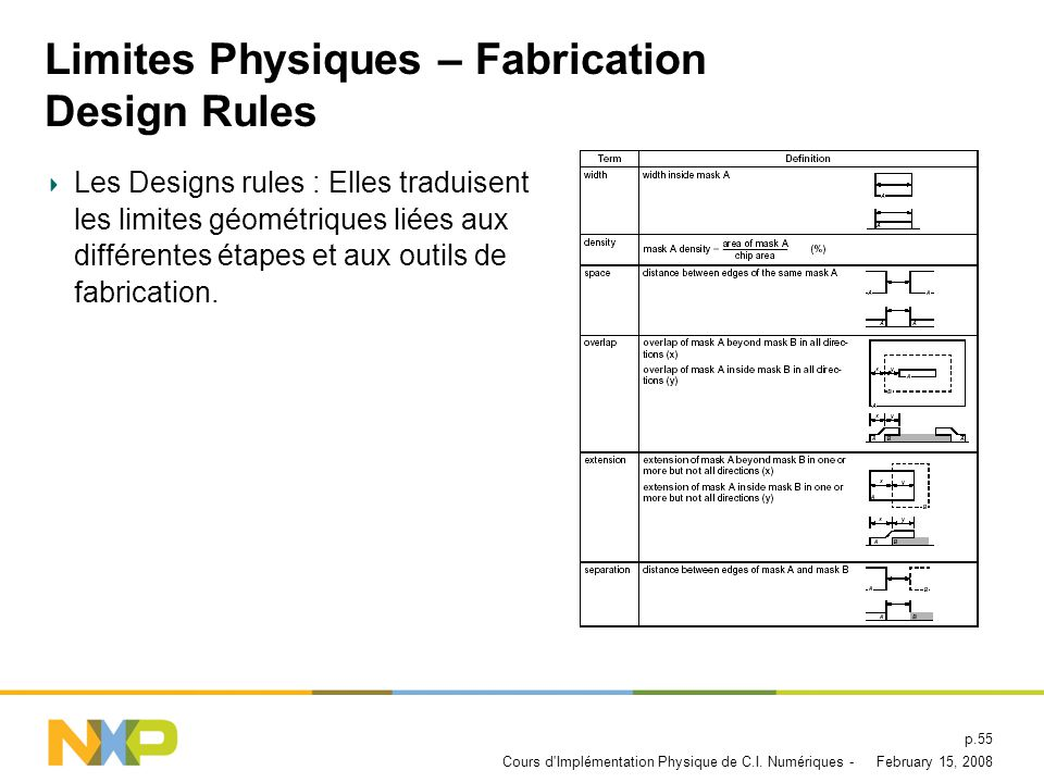 Limites Physiques – Fabrication Design Rules