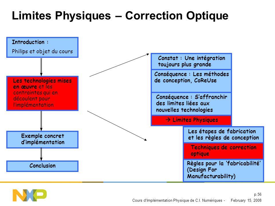 Limites Physiques – Correction Optique