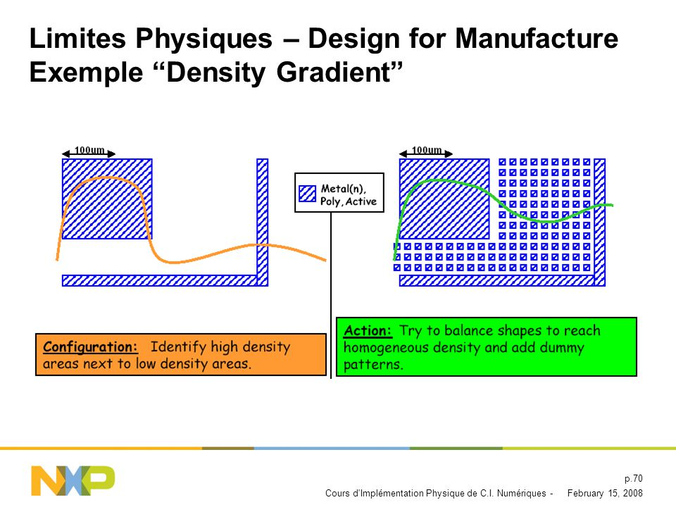 Limites Physiques – Design for Manufacture Exemple Density Gradient