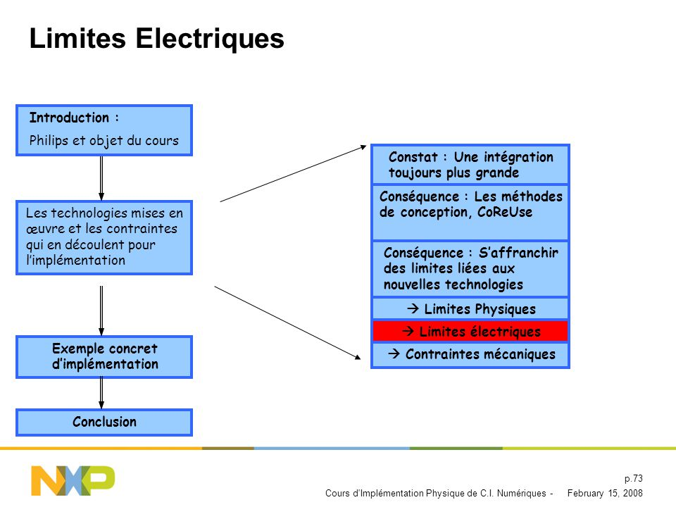 Limites Electriques Introduction : Philips et objet du cours