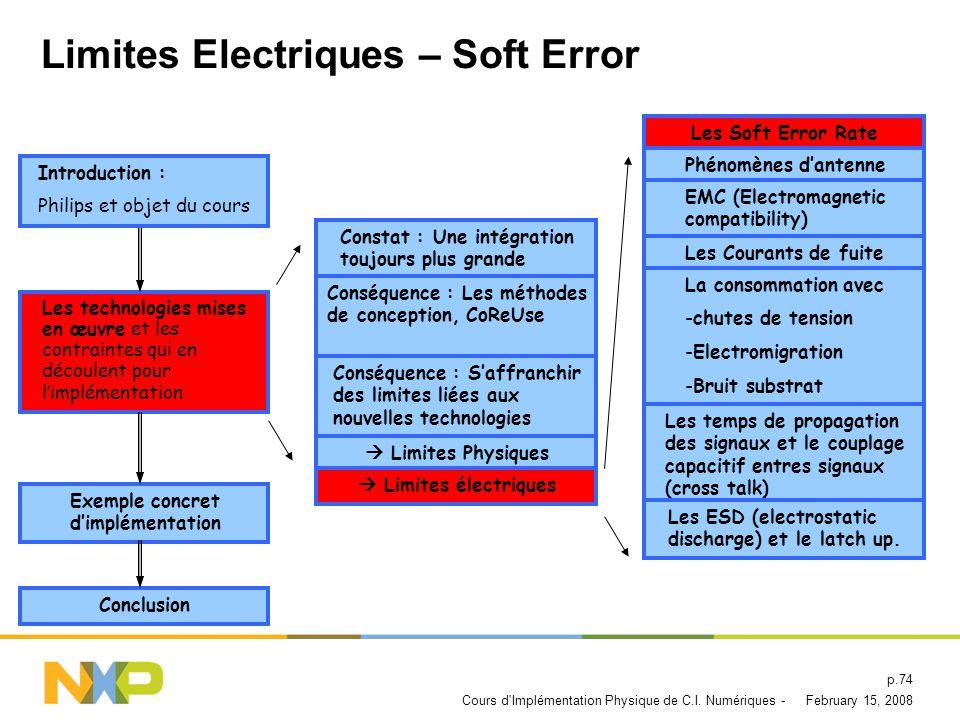 Limites Electriques – Soft Error