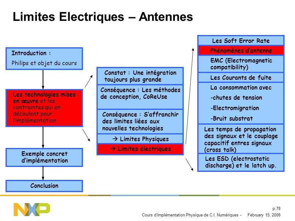 Limites Electriques – Antennes