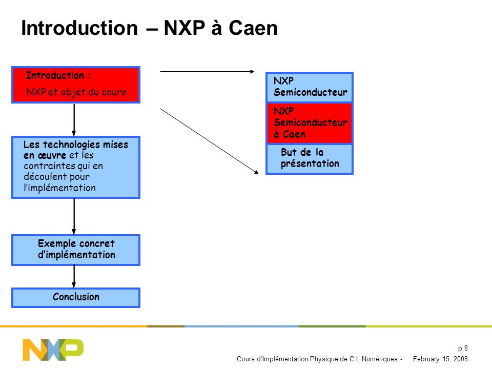 Introduction – NXP à Caen