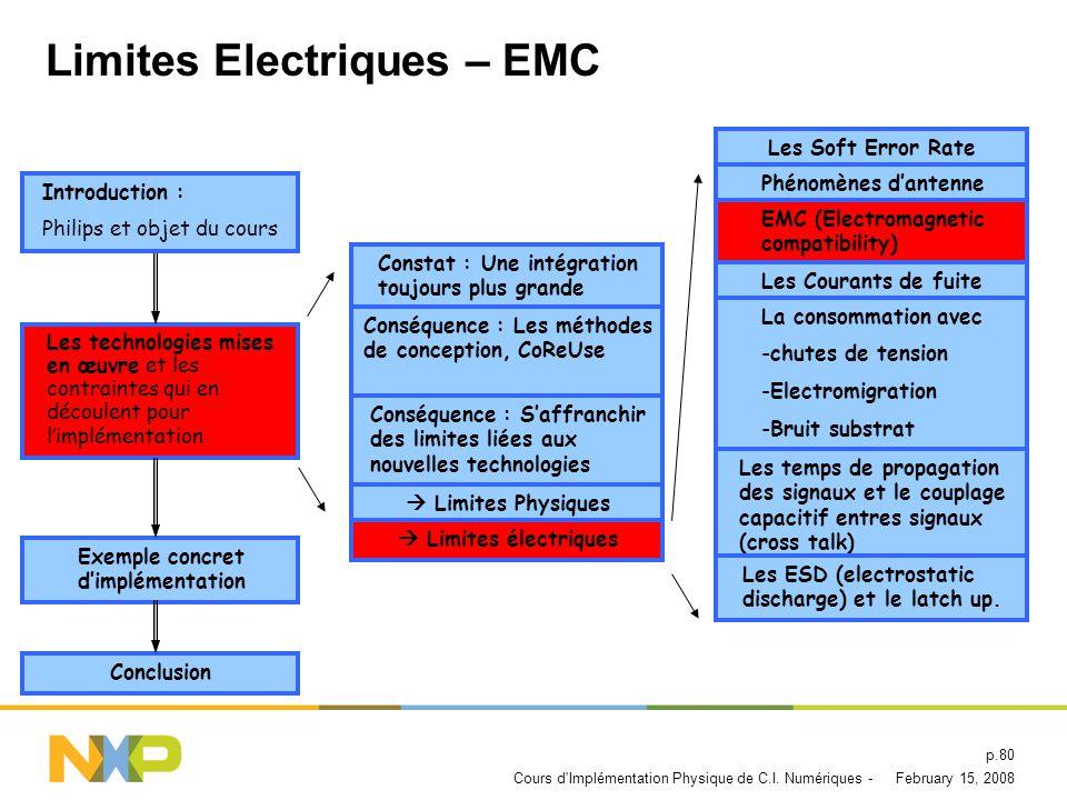 Limites Electriques – EMC