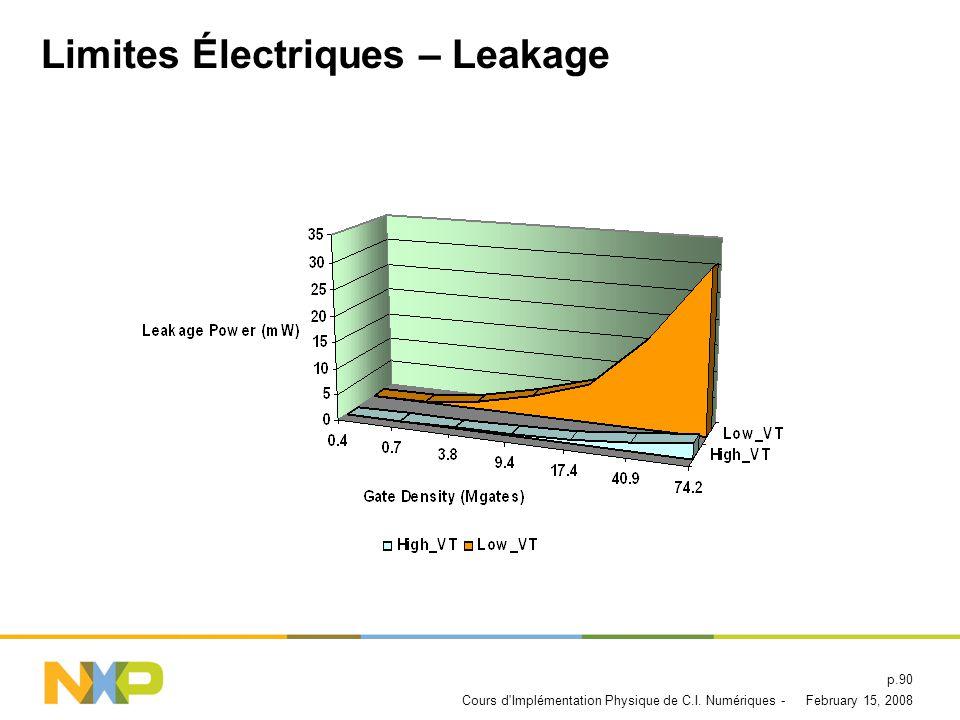 Limites Électriques – Leakage