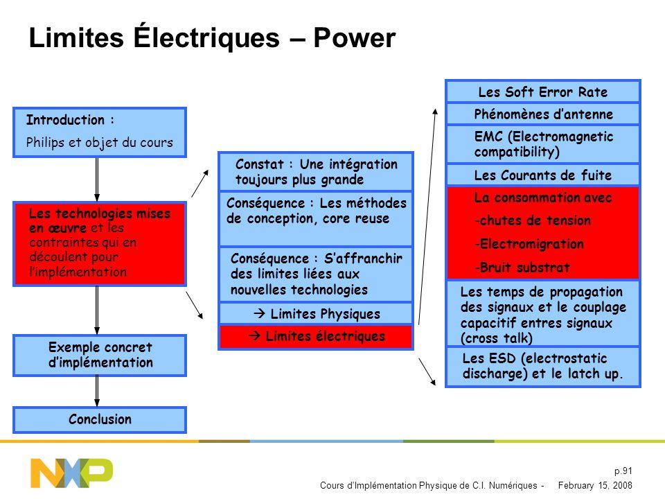 Limites Électriques – Power