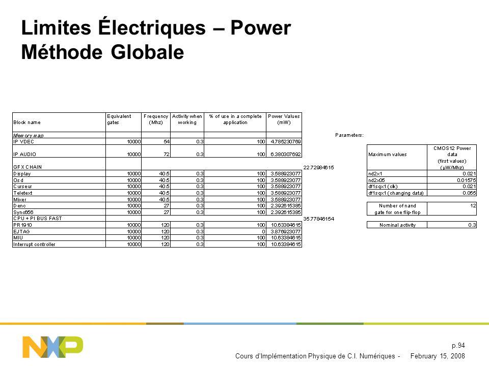 Limites Électriques – Power Méthode Globale