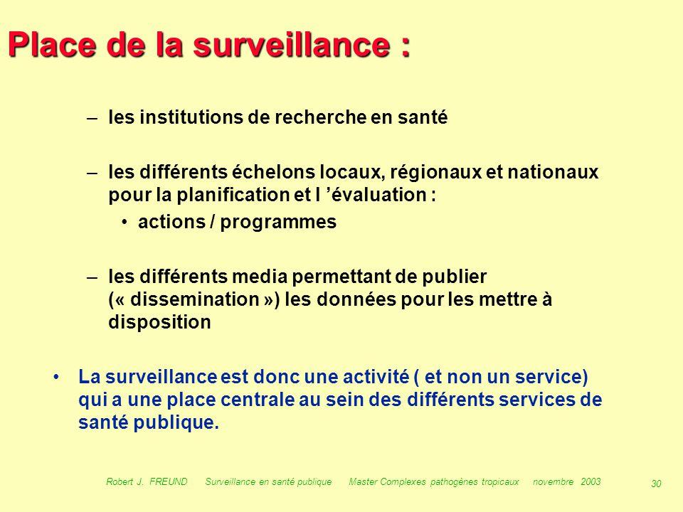 Place de la surveillance :