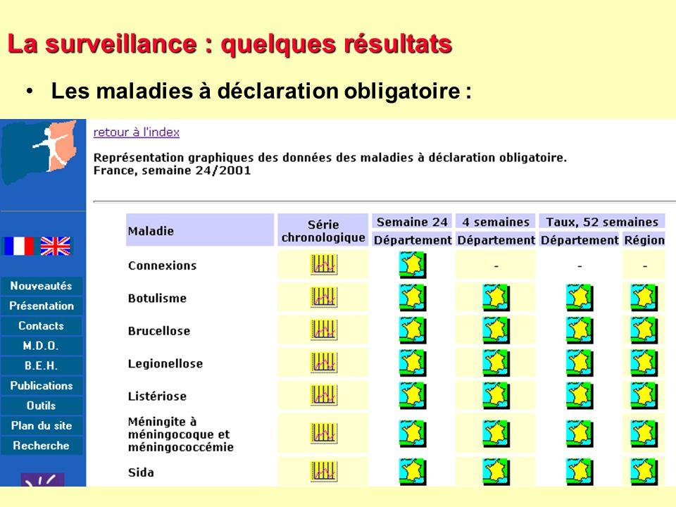 La surveillance : quelques résultats
