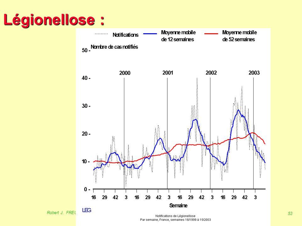 Légionellose : Source : InVS 2001