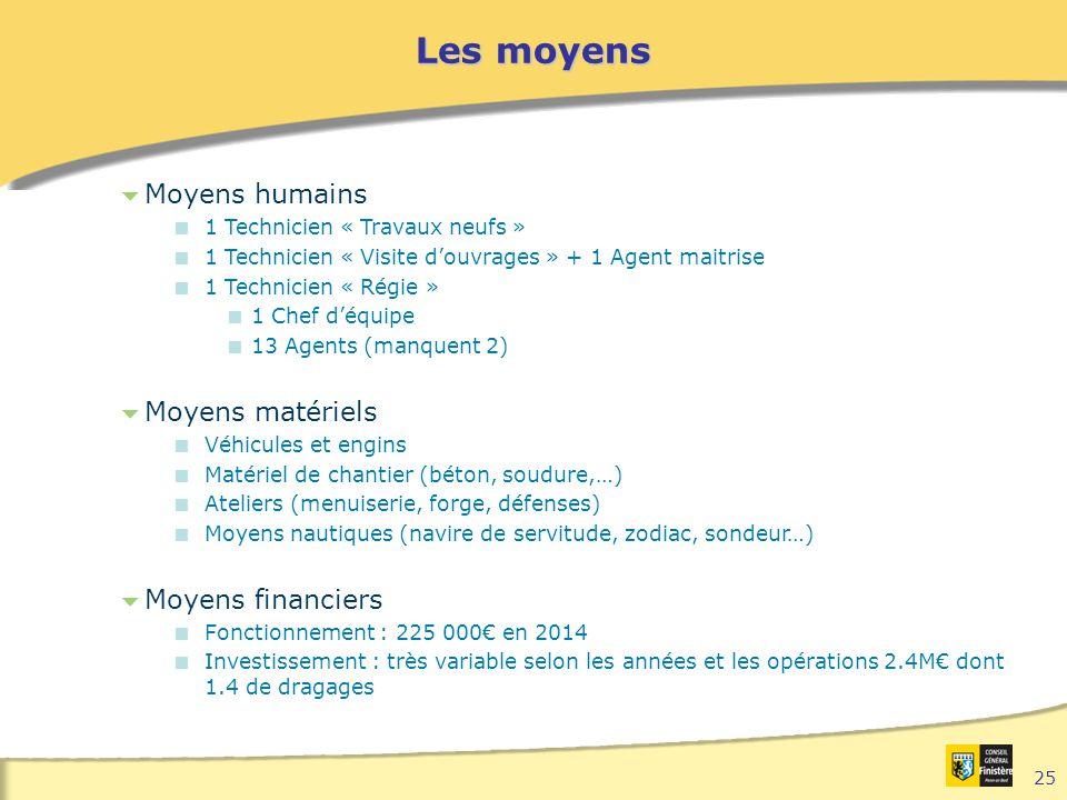 Les moyens Moyens humains Moyens matériels Moyens financiers