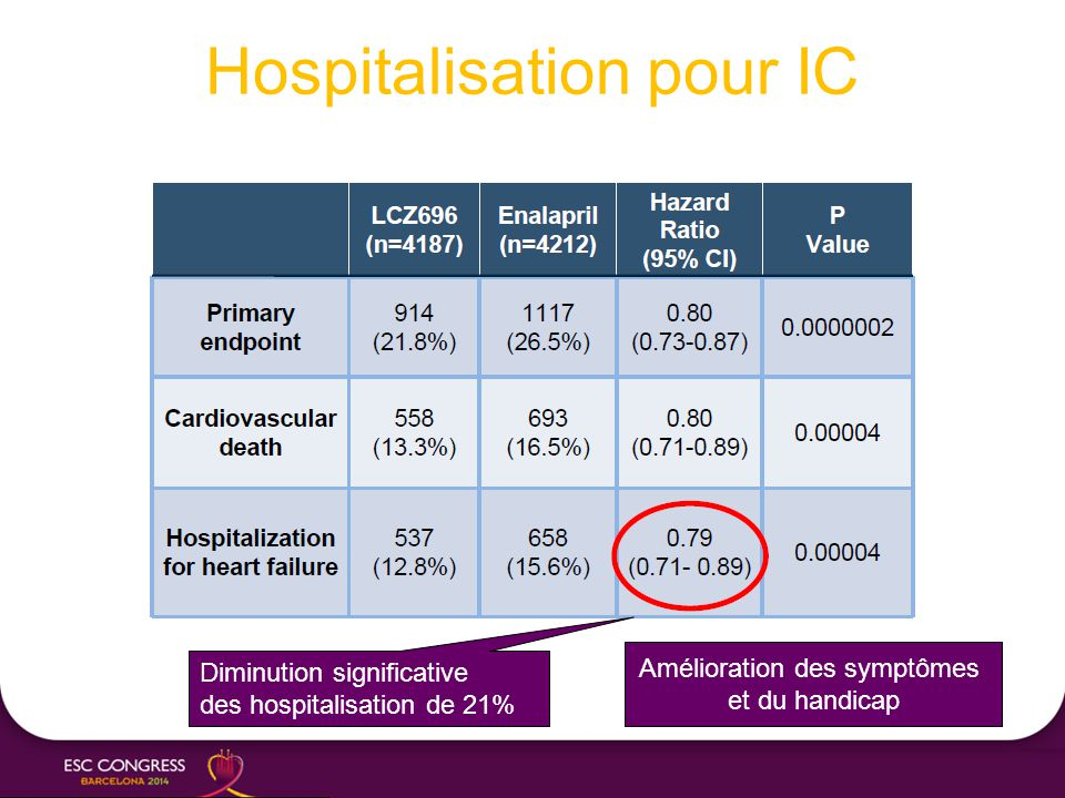 Hospitalisation pour IC