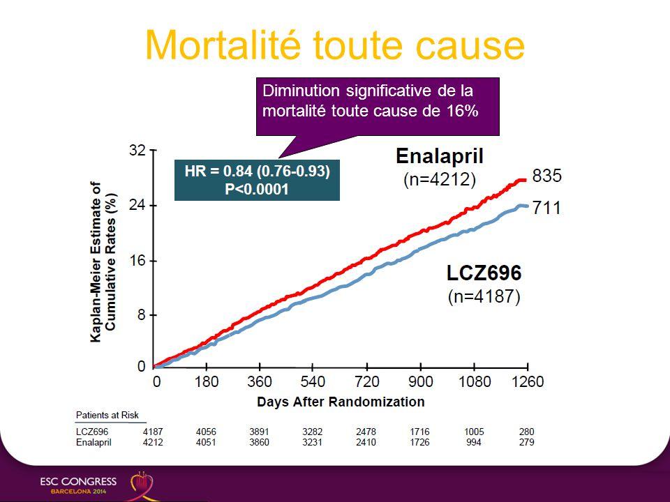 Mortalité toute cause Diminution significative de la mortalité toute cause de 16%