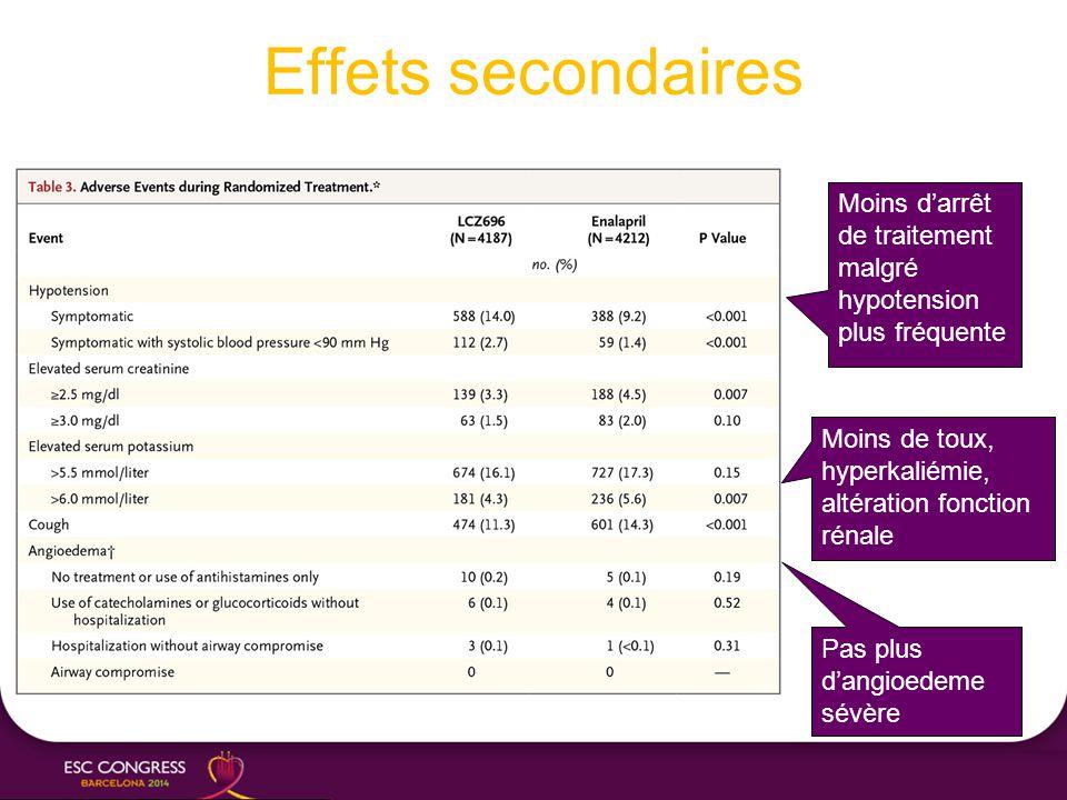 Effets secondaires Moins d'arrêt de traitement malgré hypotension