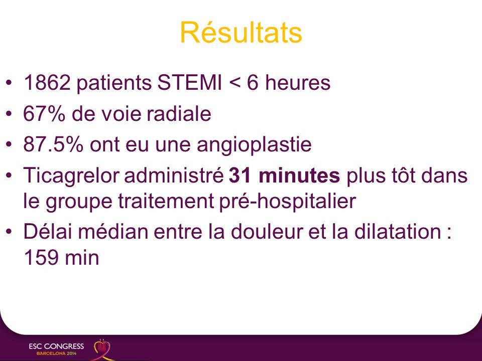 Résultats 1862 patients STEMI < 6 heures 67% de voie radiale