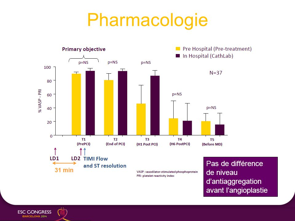 Pharmacologie Pas de différence de niveau d'antiaggregation