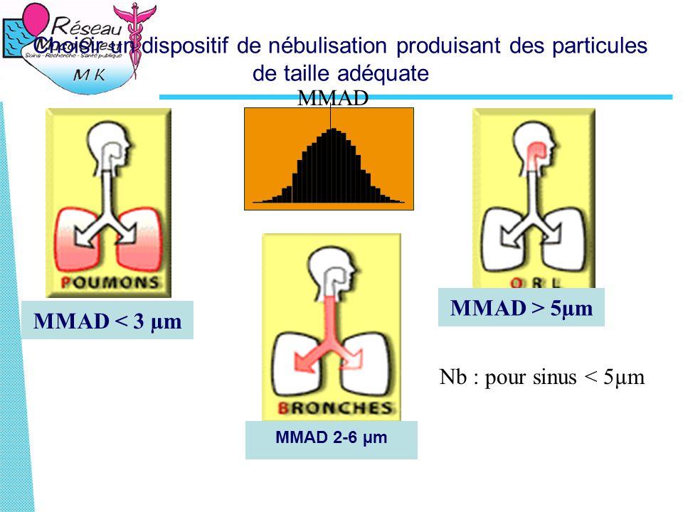 MMAD > 5µm MMAD < 3 µm