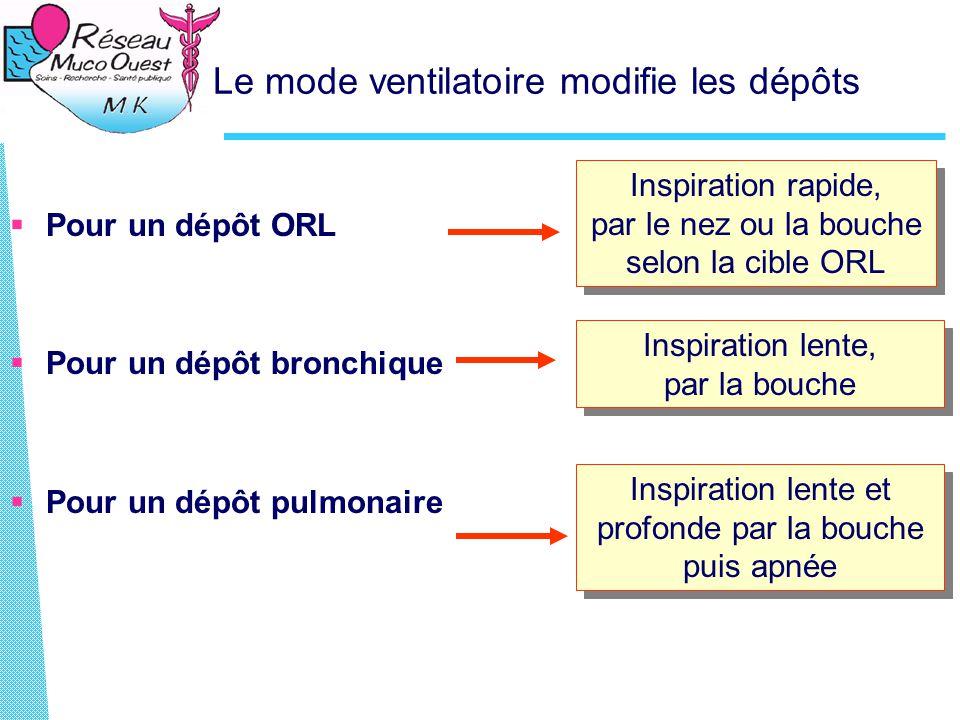 Le mode ventilatoire modifie les dépôts