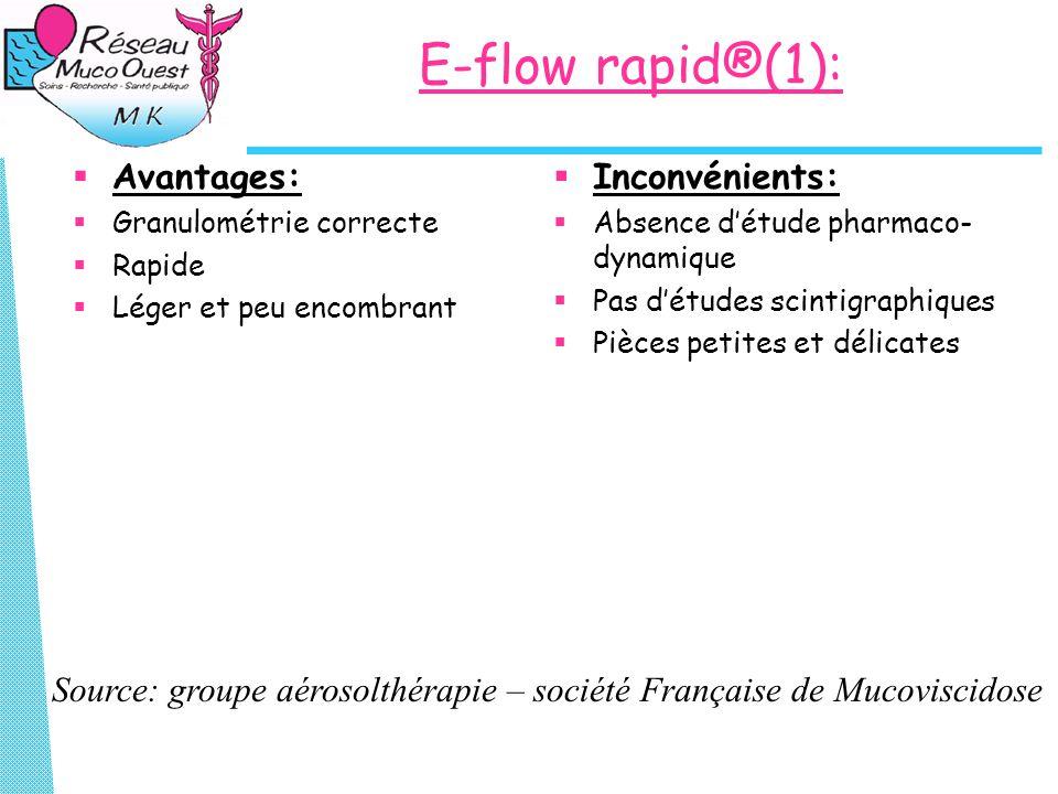 Source: groupe aérosolthérapie – société Française de Mucoviscidose