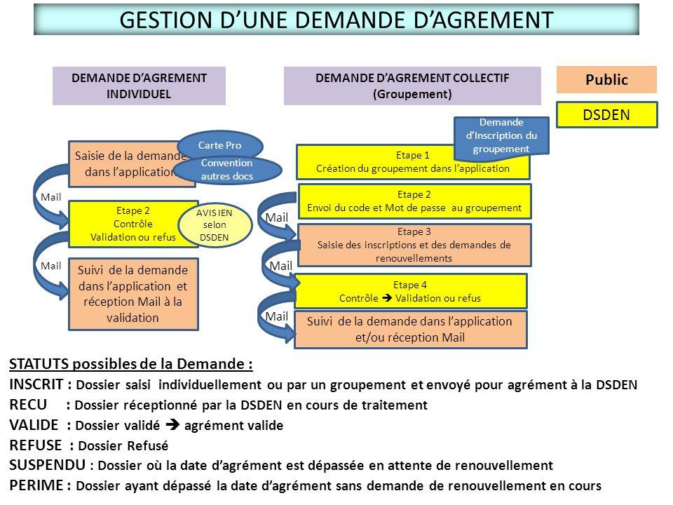 GESTION D'UNE DEMANDE D'AGREMENT