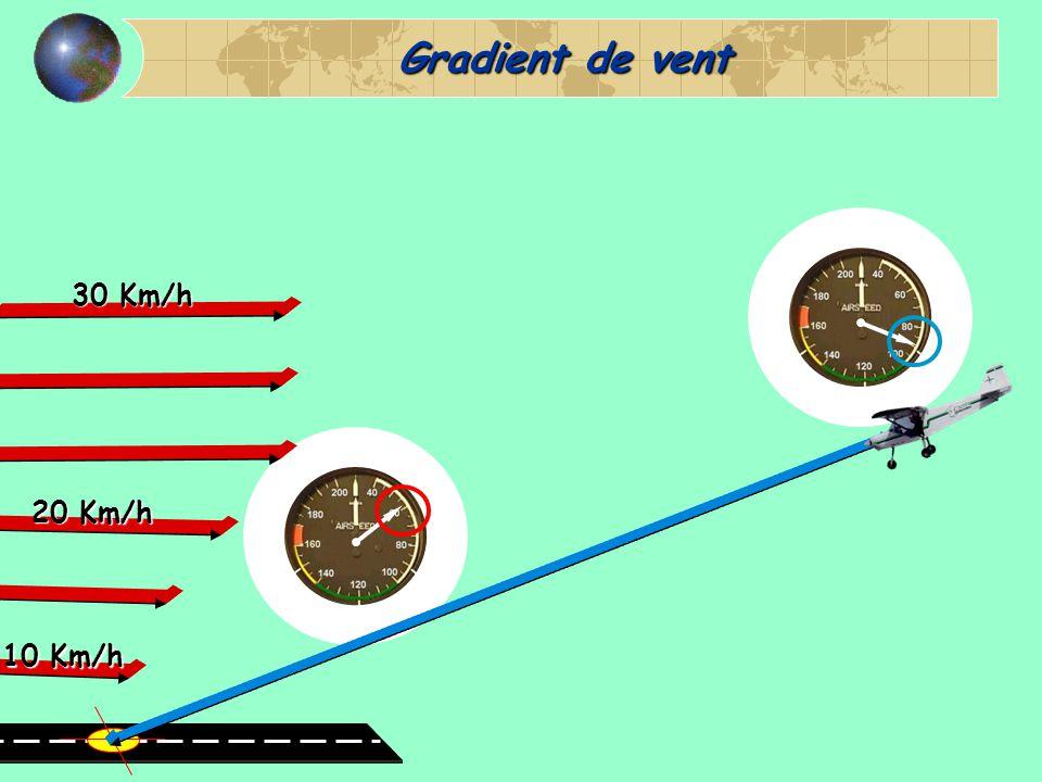 Gradient de vent 30 Km/h 20 Km/h 10 Km/h