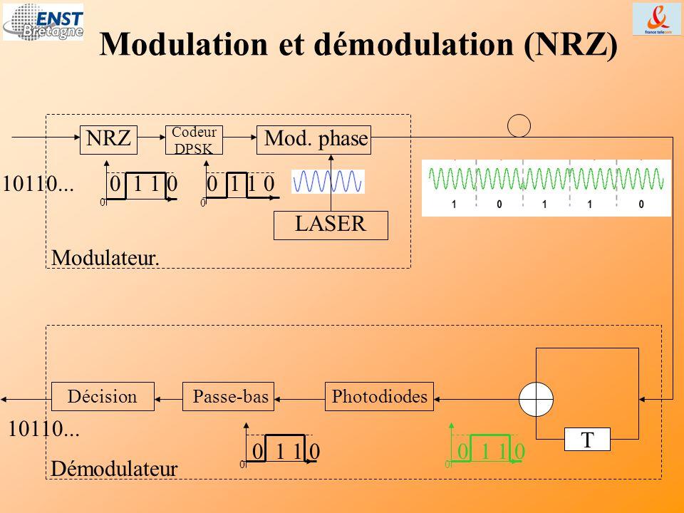 Modulation et démodulation (NRZ)