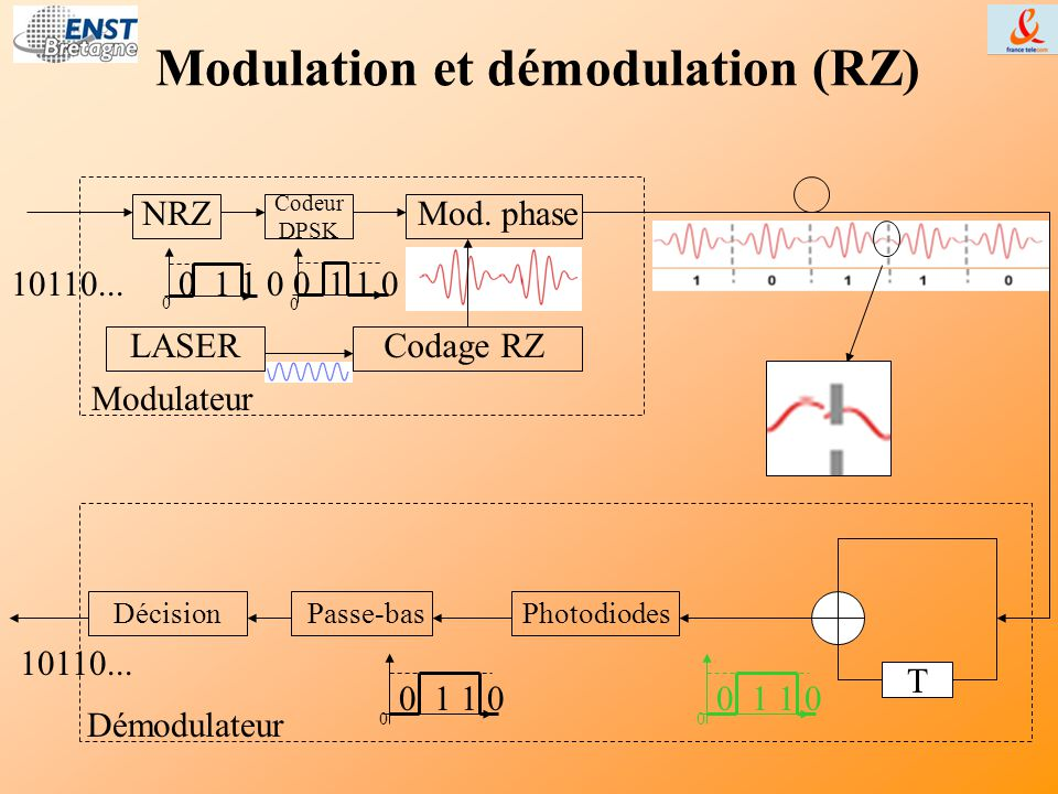Modulation et démodulation (RZ)