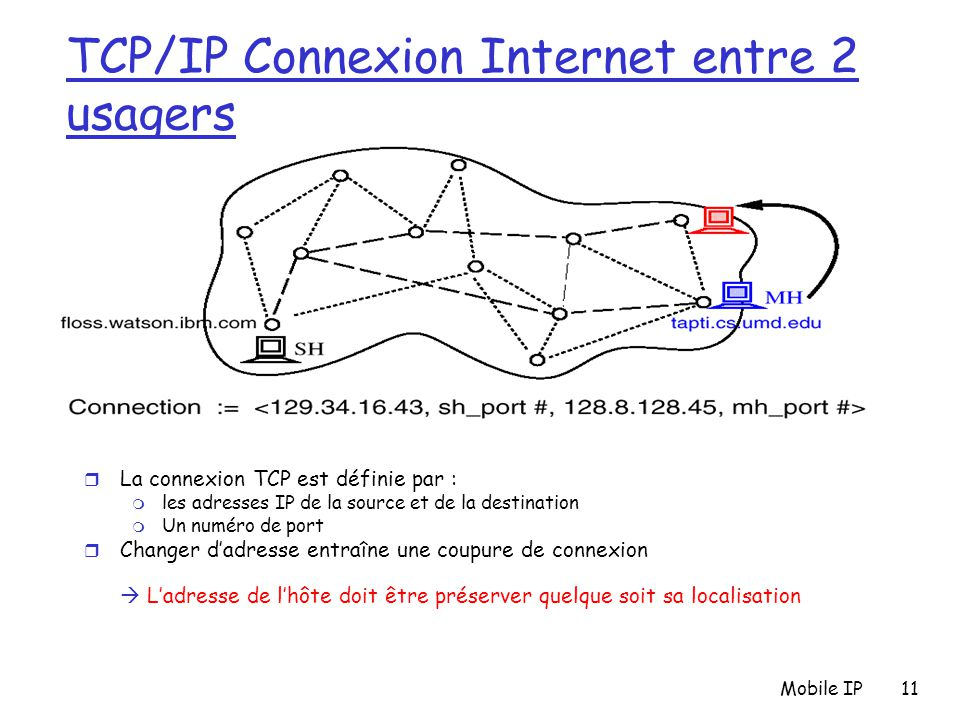 TCP/IP Connexion Internet entre 2 usagers