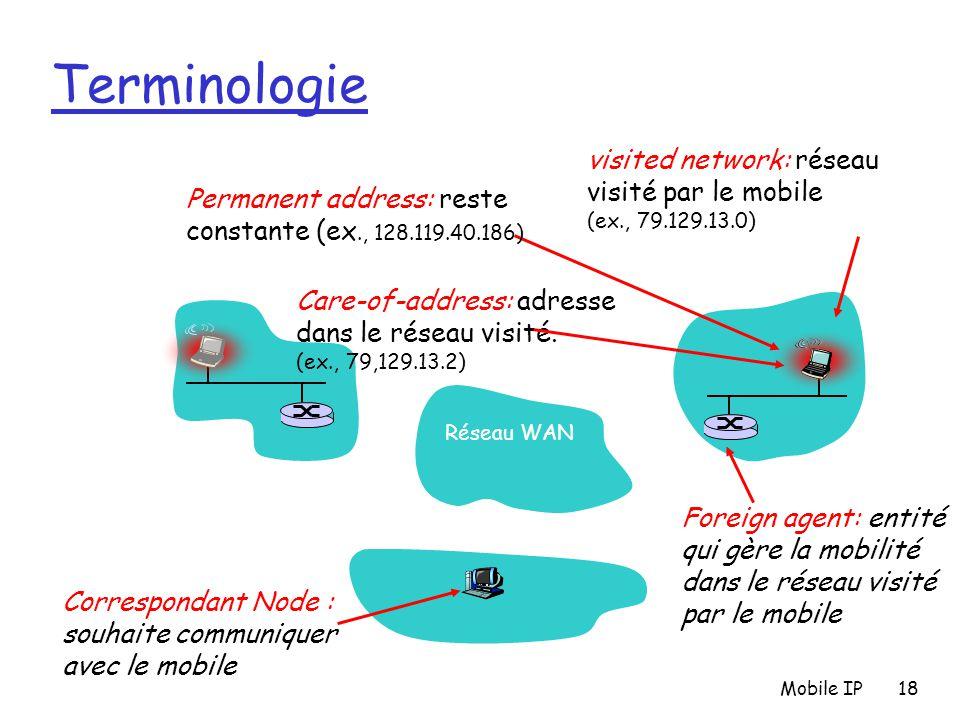 Terminologie visited network: réseau visité par le mobile