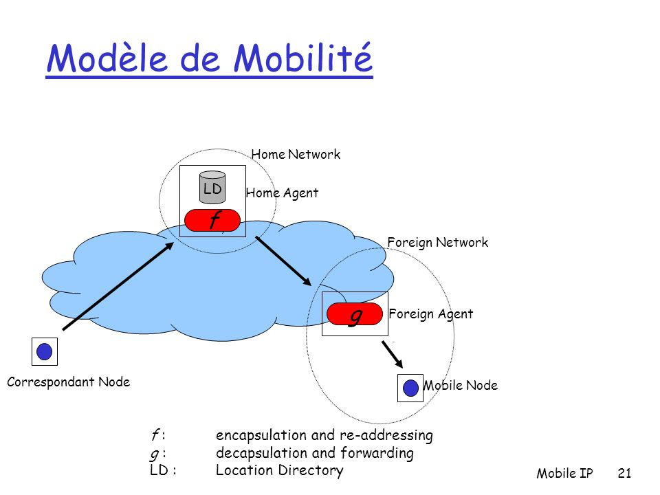 Modèle de Mobilité f g LD f : encapsulation and re-addressing