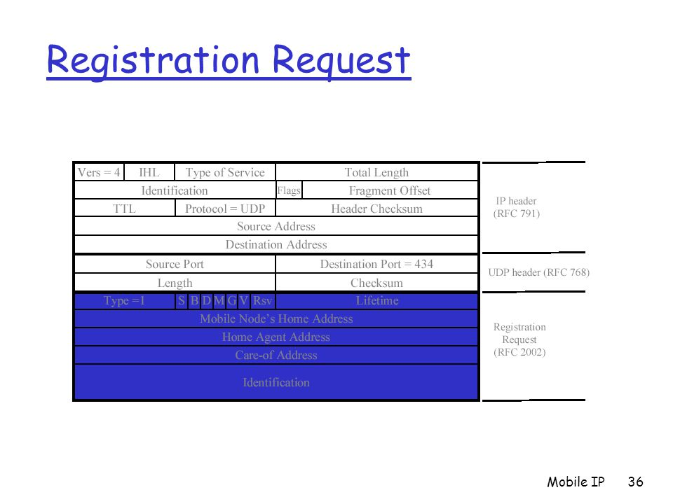 Registration Request Mobile IP
