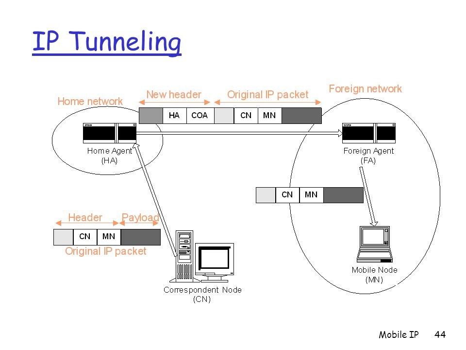 IP Tunneling Mobile IP