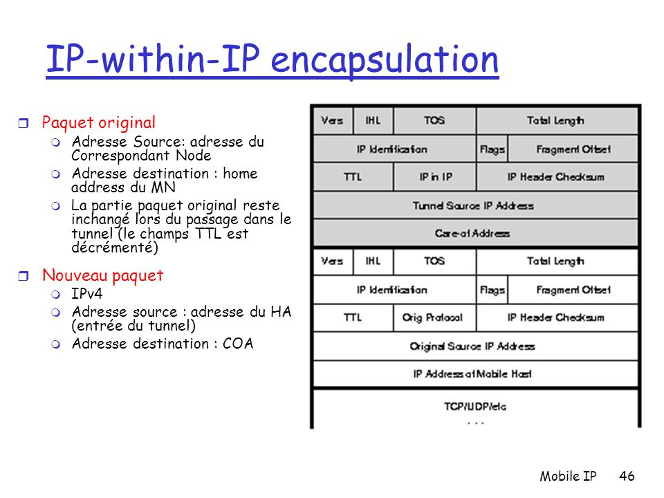 IP-within-IP encapsulation