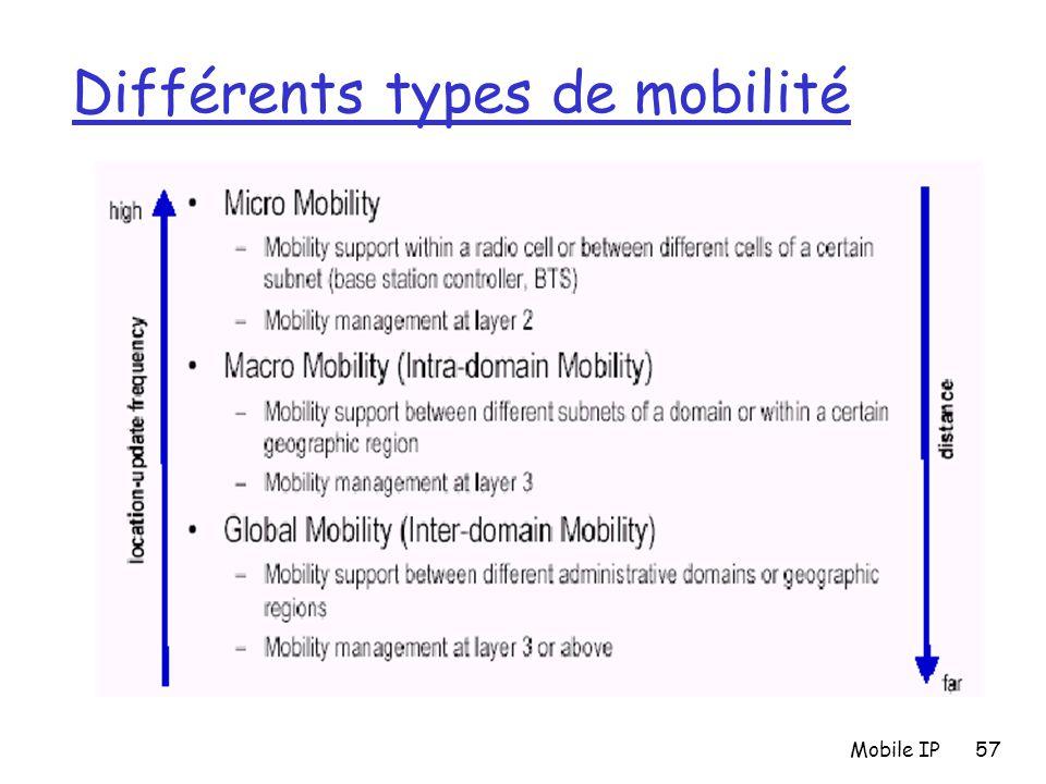 Différents types de mobilité