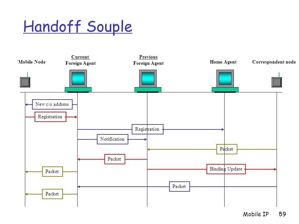 Handoff Souple Mobile IP Mobile Node Current Foreign Agent Previous