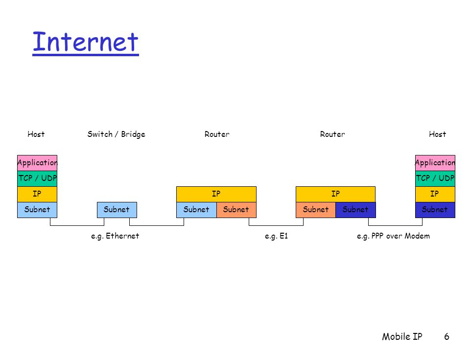 Internet Mobile IP IP Application TCP / UDP Subnet e.g. Ethernet